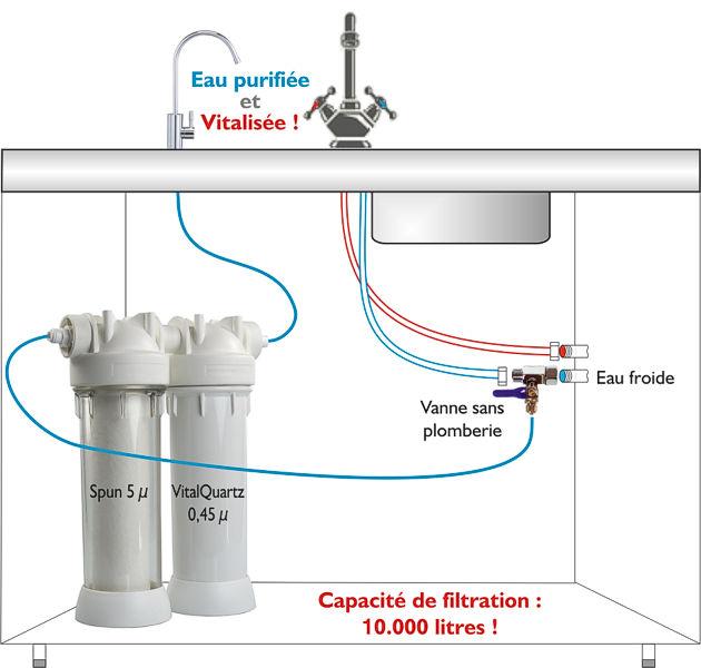 Schéma d'installation du VitalQuartz Service pour filtrer l'eau sous l'évier.
